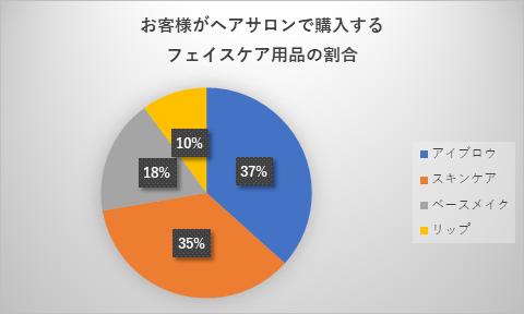 LIPPS購入メンズコスメ用品の割合